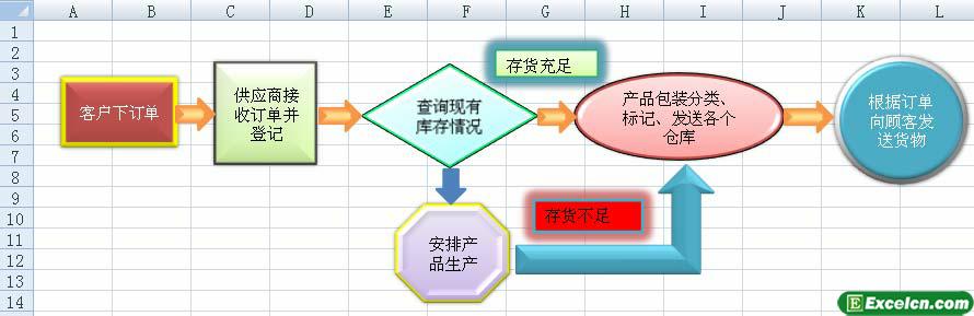 步骤来分别给文本框设置了不同的样式,效果如图上的一样,这个流程图主