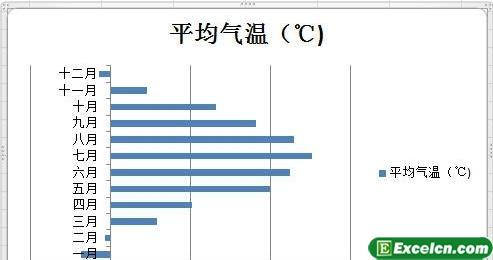 在excel图表中用其他的颜色表示负值2