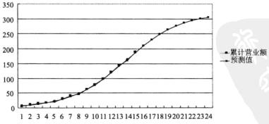 Excel图表