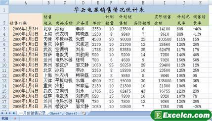 创建数据透视表的方法