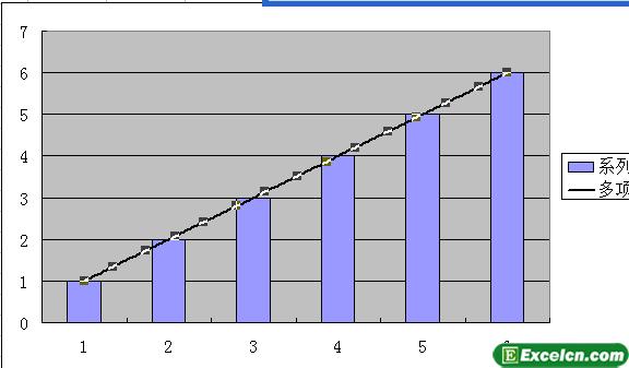 Excel2003趋势线