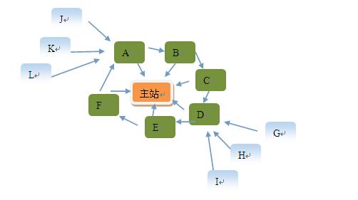 链轮模型2