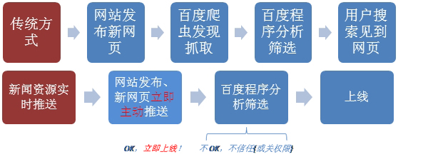 baidu-news-rule
