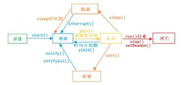 java线程 java多线程实现的三种方式