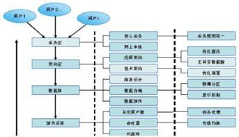 数据库性能优化 数据库性能优化怎么做