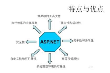 asp.net教程 asp.net如何创建web运用程序