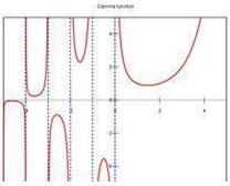 gamma函数 Beta函数和Gamma函数有什么用