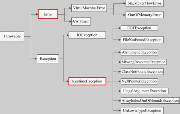 JAVA异常处理 Java异常的分类和类结构图