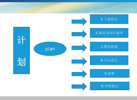 如何制作ppt模板和内容框架