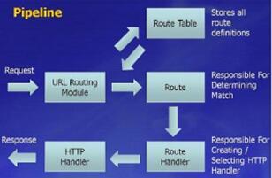 asp.net是什么 asp与asp.net的区别