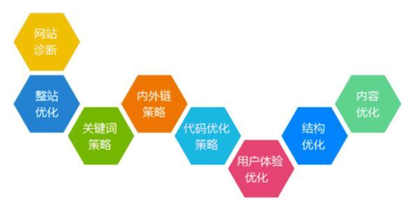 网站内部优化 网站内部结构优化的五个措施