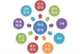 网络营销推广方法 网络营销推广最实用的方法有哪些