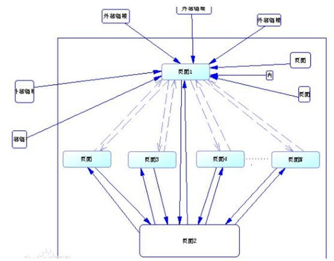 seo内部优化 seo内部优化的相关步骤