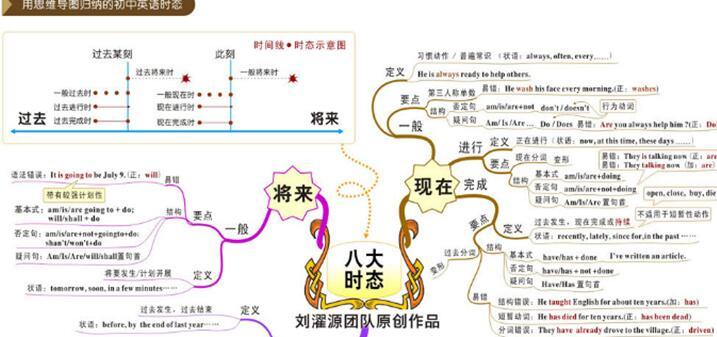 思維導圖是什么 思維導圖應用在哪些領域