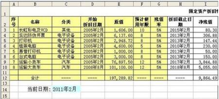 固定資產折舊表 固定資產折舊如何計算