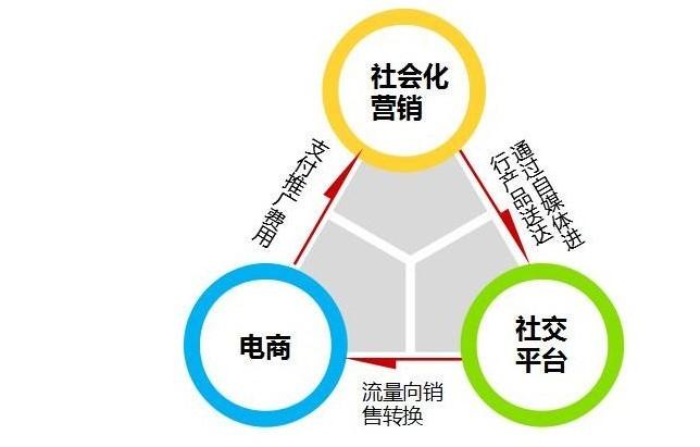 网络营销的主要方式  网络营销的主要方式有哪些
