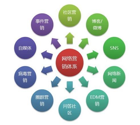 网络营销方法  网络营销方法方法分类
