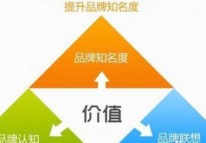 """如何做好品牌推廣 """"品牌推廣三元論""""基本操作模式"""