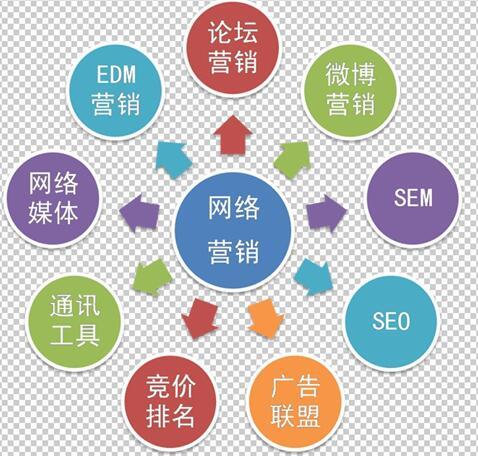 什么是網絡營銷 網絡營銷定義是什么