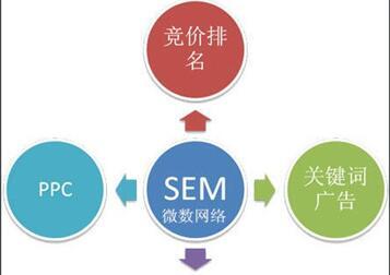 搜索引擎營銷特征 營銷搜索引擎的層次