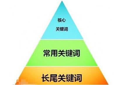 關鍵詞有哪些 關鍵詞分類方法是什么
