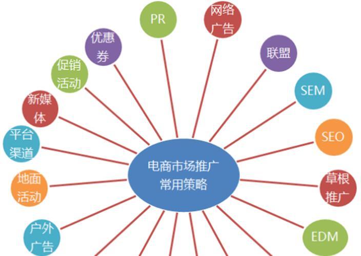 网络推广方式 网络推广方式有哪些