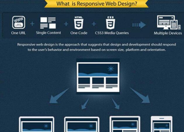 響應式網站建設 響應式網站建設的設計理念