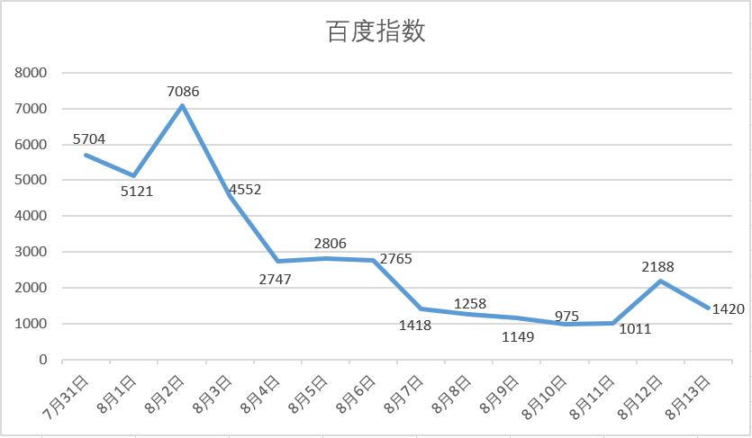 一個巴掌的力量有多大?用數據看重慶女司機事件的網絡傳播效應