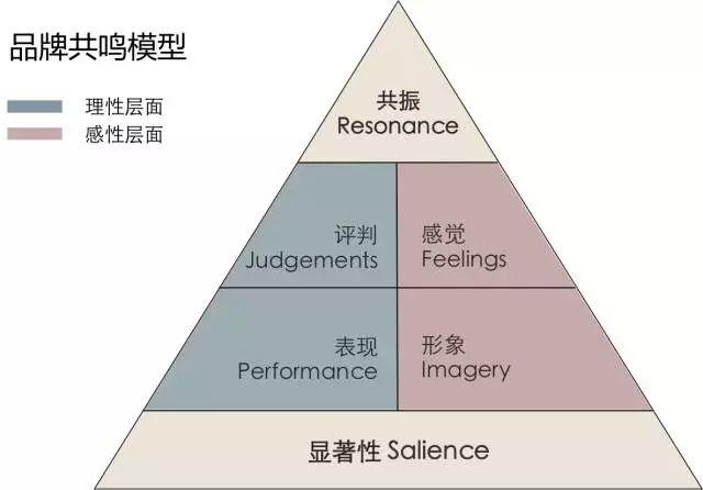 市场营销分析模型
